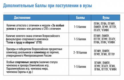 Бюджетных мест в вузах Перми станет больше