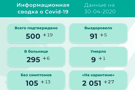 В Прикамье выявлено 19 новых случаев коронавируса