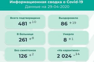 Плюс десять заболевших коронавирусом в Прикамье