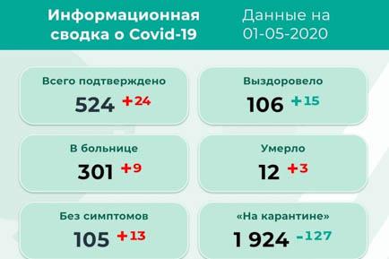 Ещё 24 случая коронавируса в Пермском крае
