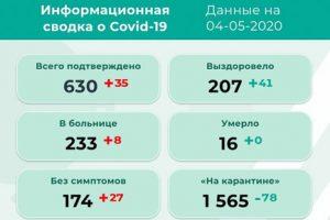 В Прикамье добавилось 35 заболевших коронавирусом