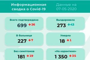 26 новых заболевших коронавирусом в Прикамье