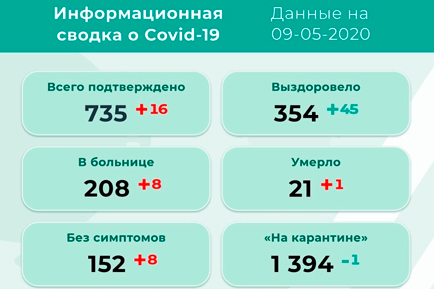 Ещё 16 новых инфицированных в Прикамье