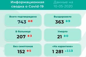 В Прикамье – 8 новых инфицированных коронавирусом