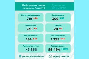 20 новых инфицированных в Прикамье