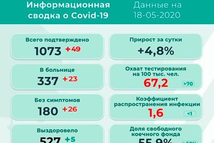 49 новых заражённых коронавирусом в Прикамье