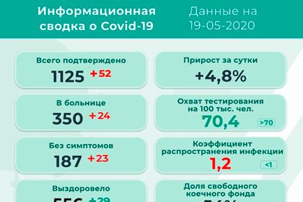 В Прикамье 52 новых заболевших коронавирусом