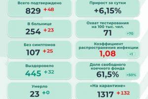 В Прикамье 48 новых инфицированных