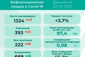 47 новых заболевших коронавирусом в Прикамье