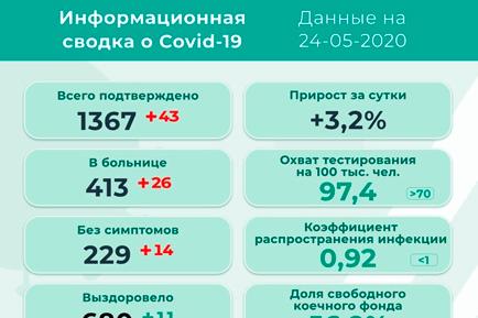 В Прикамье 43 новых заболевших коронавирусом