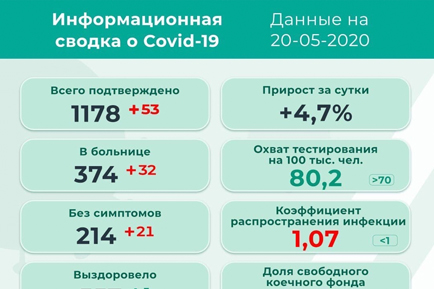 53 новых заболевших в Прикамье
