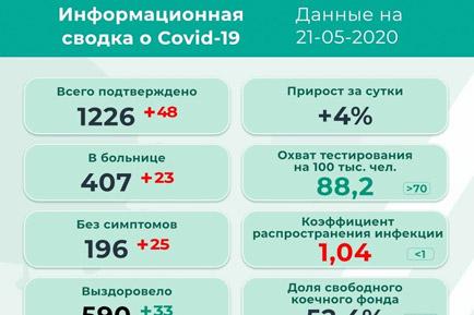 Ещё 48 заболевших коронавирусом в Прикамье