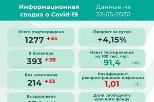 51 новый заболевший коронавирусом в Прикамье