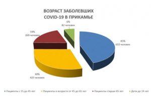 Снова плюс 43 заболевших коронавирусом в Прикамье