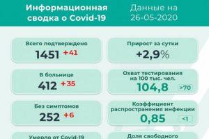 41 новый заболевший коронавирусом в Прикамье