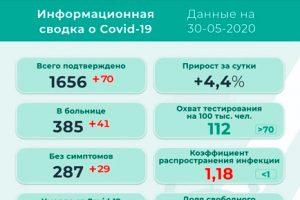 В Прикамье – рекордное число заболевших