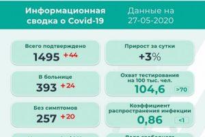 Новые заболевшие коронавирусом в Прикамье