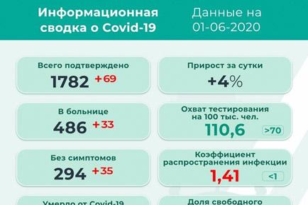 69 новых случаев коронавируса в Прикамье