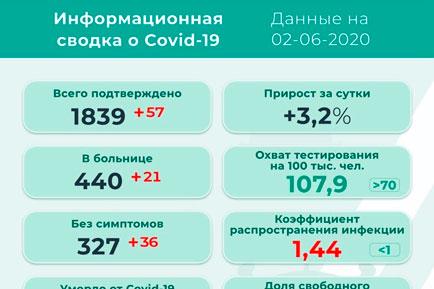 57 новых заболевших коронавирусом в Прикамье