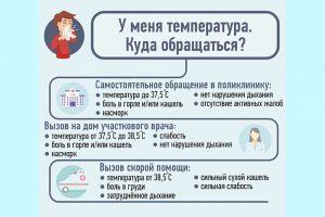 Как различить ОРВИ, грипп и коронавирус?